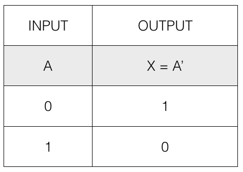 Introduction - Boolean Algebra - DYclassroom | Have fun learning :-)