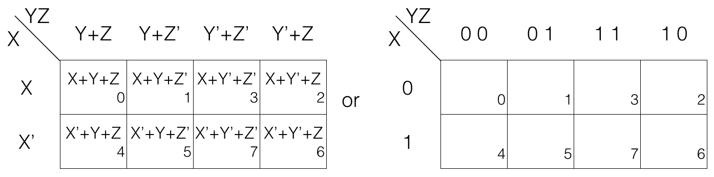 """Karnaugh Map - Boolean Algebra - DYclroom 