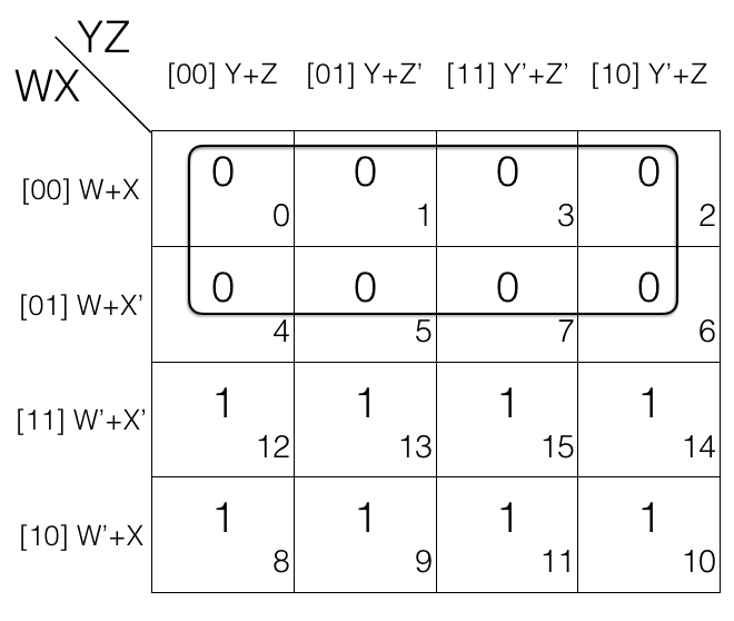 Map X.Product Of Sums Reduction Using Karnaugh Map Boolean Algebra