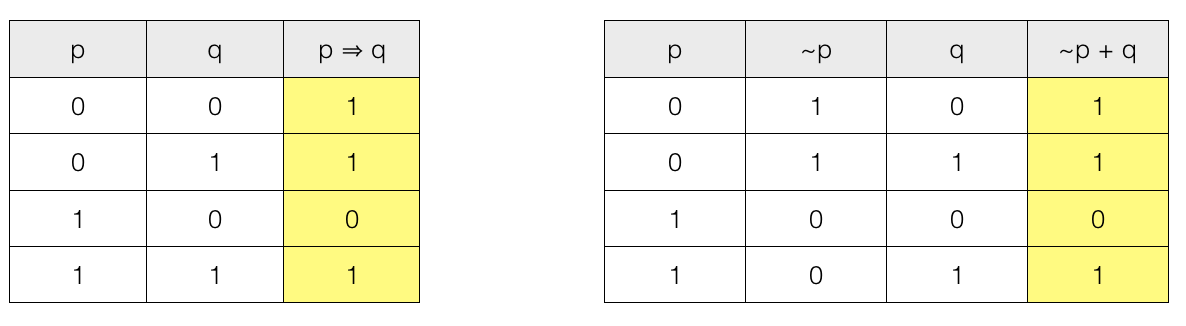 Lets Check The Truth Table.