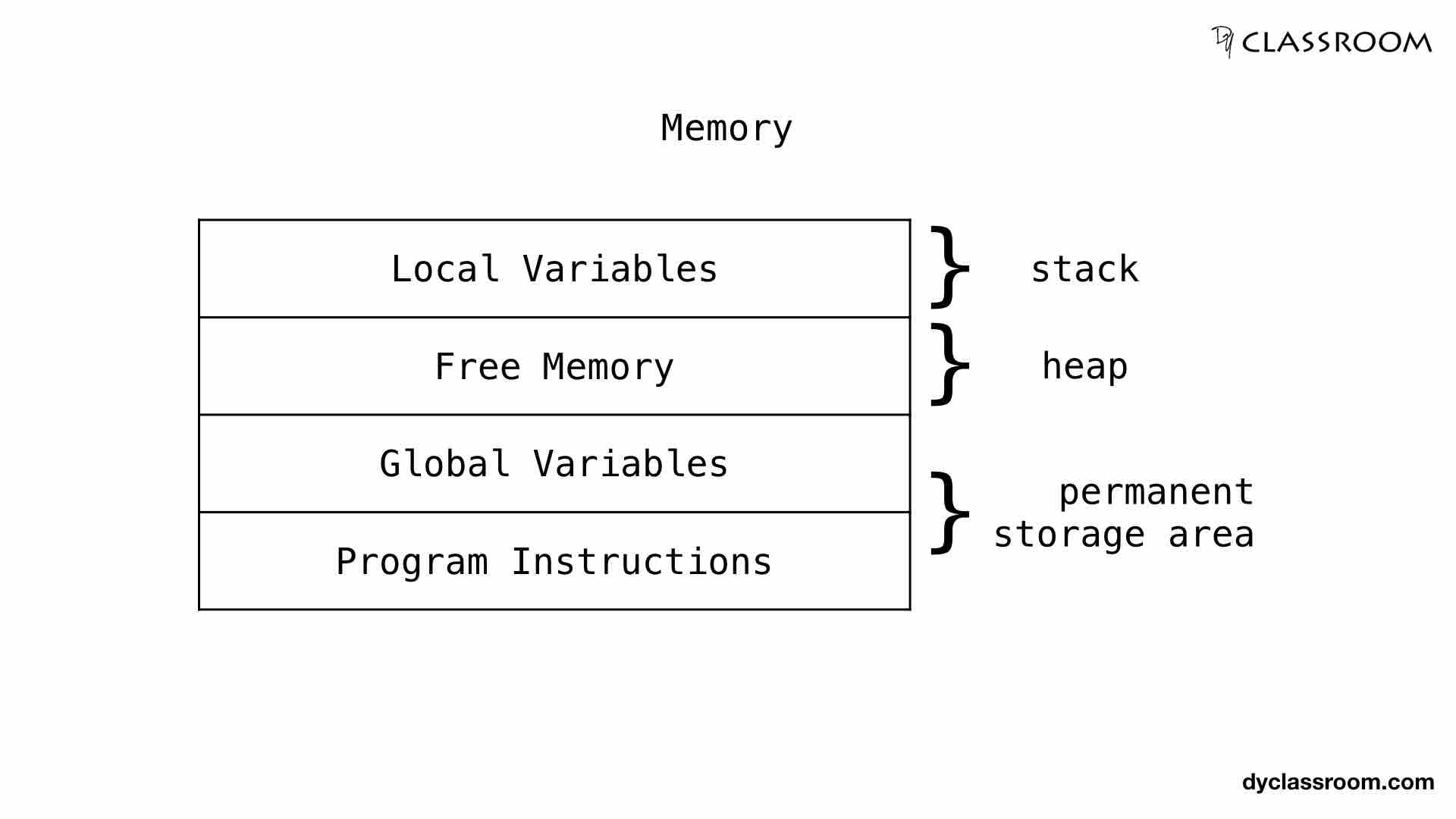 C - Dynamic Memory Allocation - Getting Started - C Programming