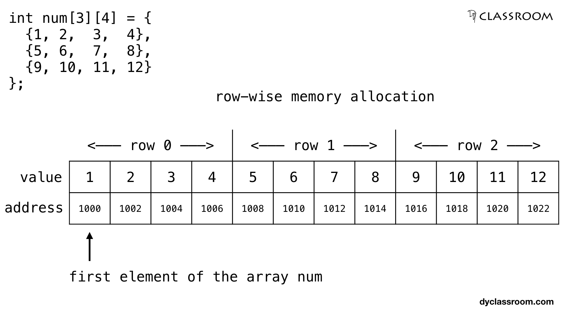 C Pointers And Two Dimensional Array C Programming Dyclassroom