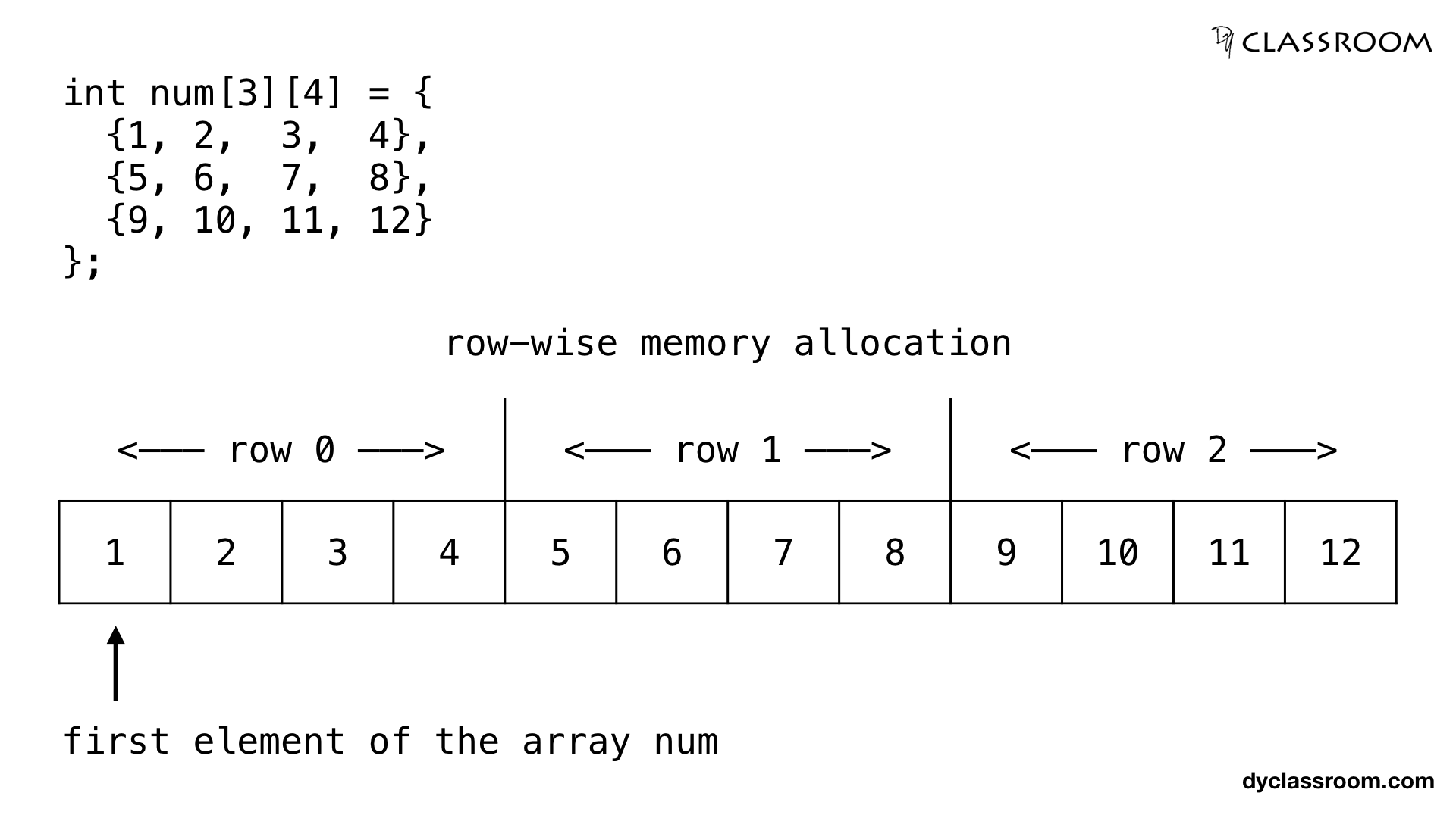 C - Pointers and Two Dimensional Array - C Programming