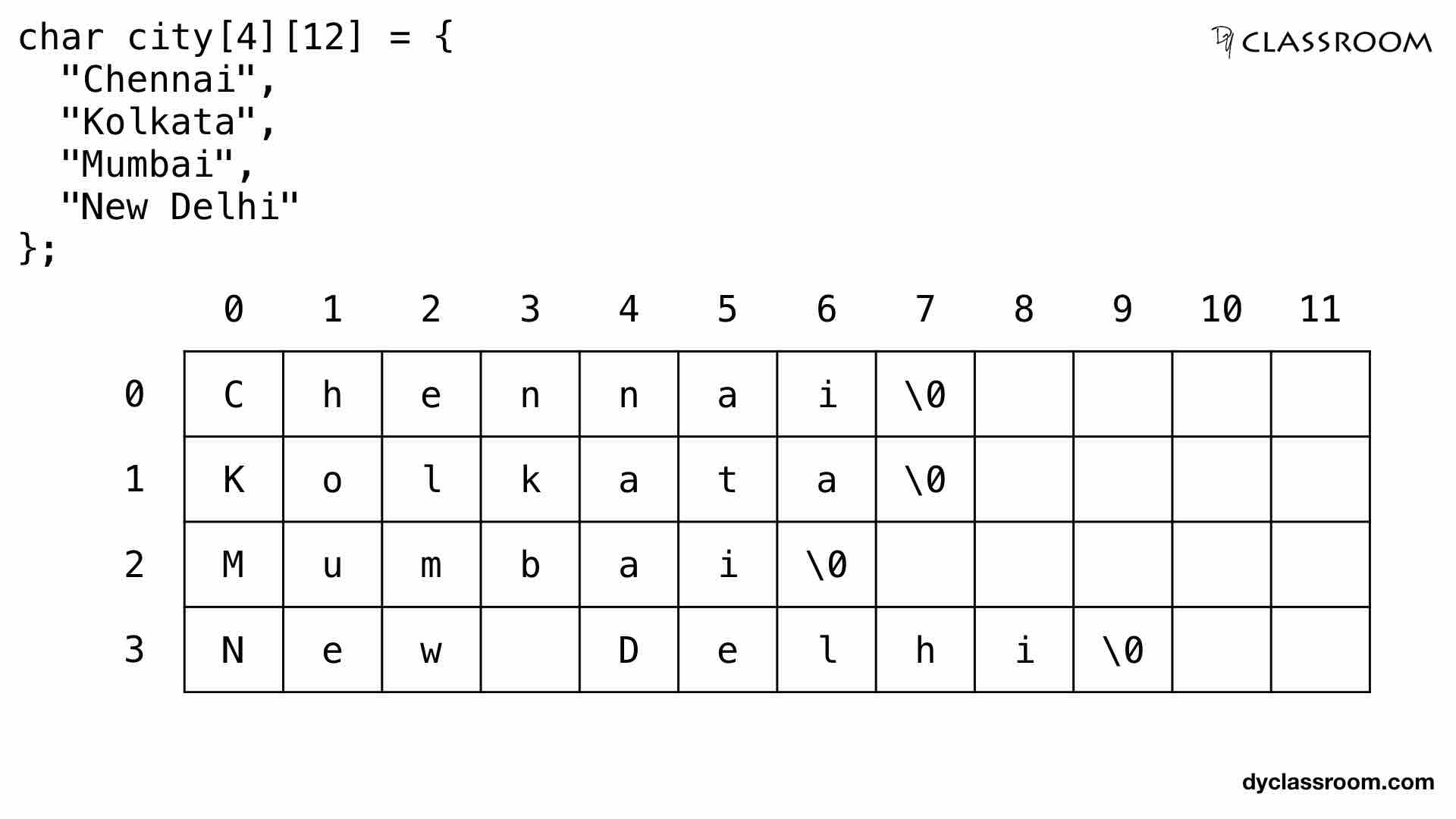 C - Pointers and Strings - C Programming - DYclassroom