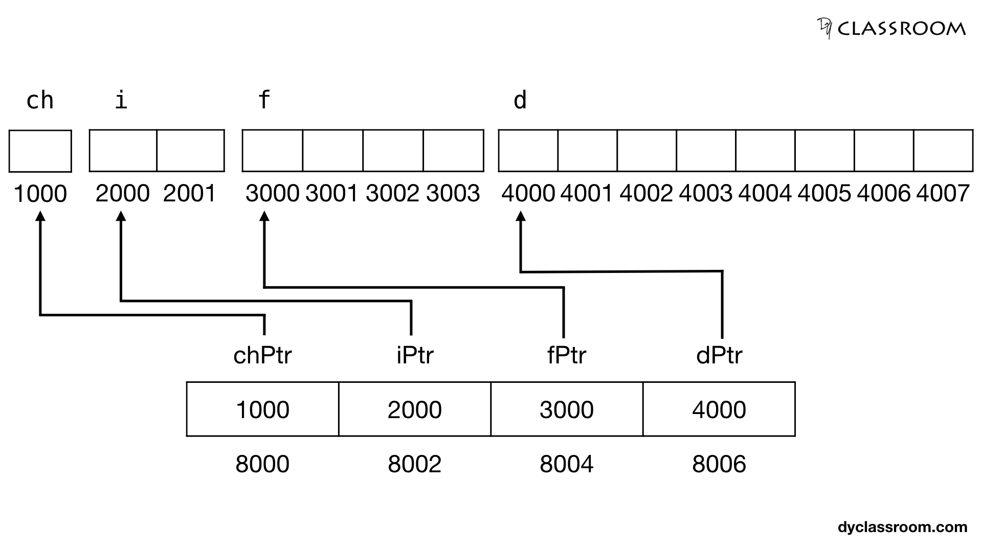 C - Pointers and Variables Memory Representation - C