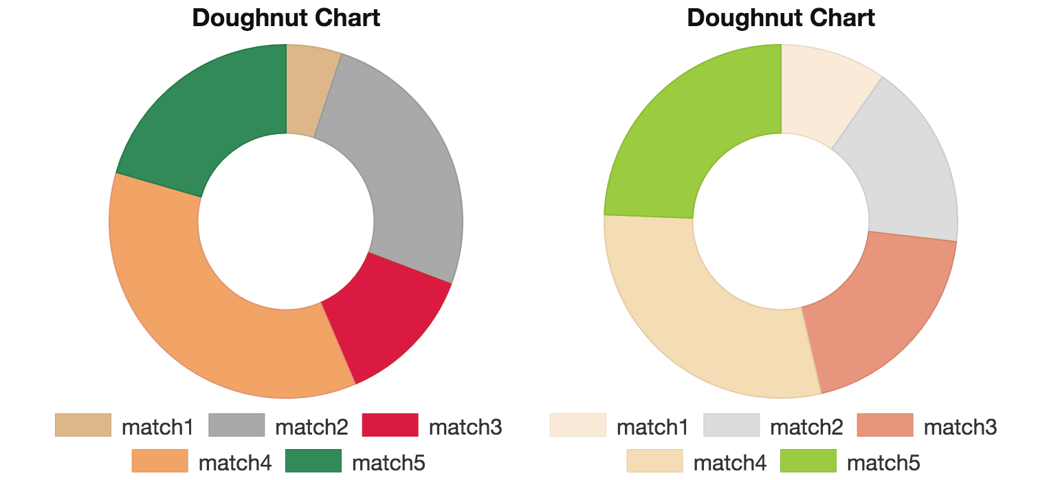How to create a doughnut chart using chartjs chartjs output nvjuhfo Image collections