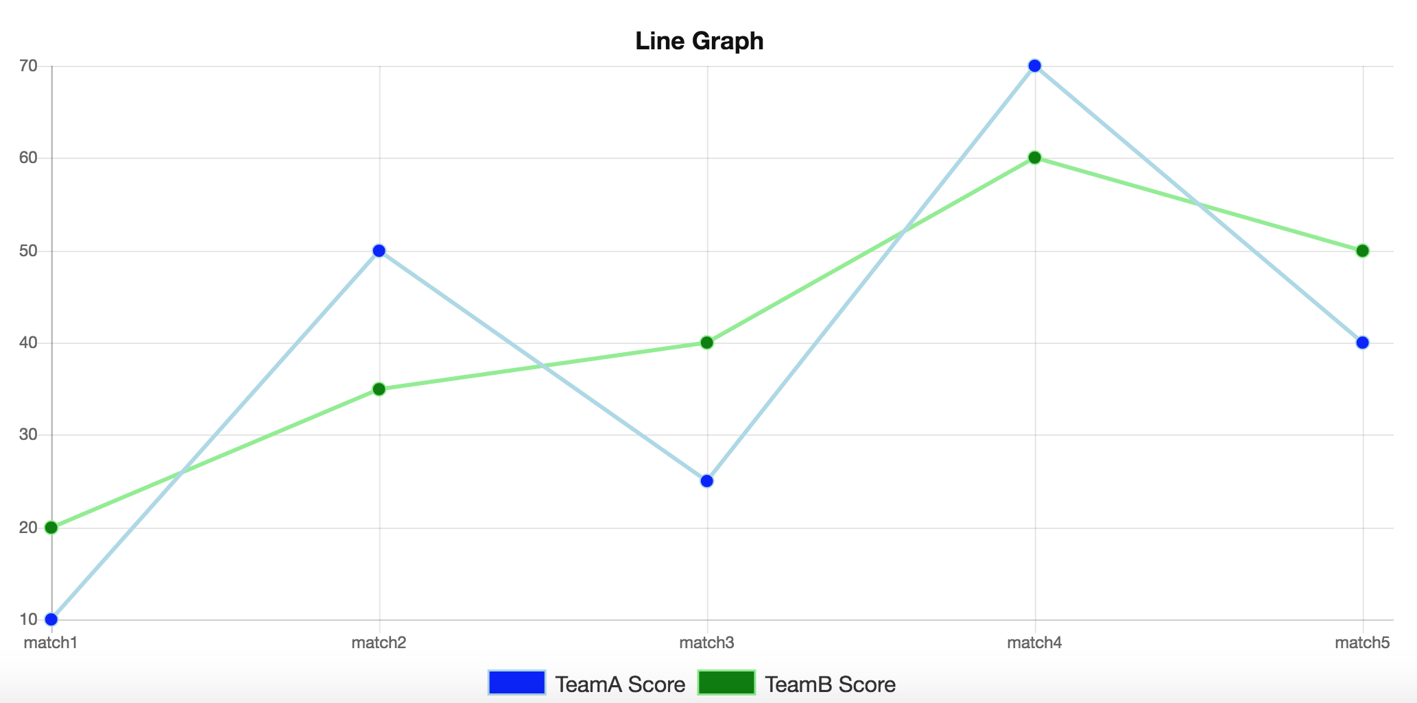 How to create a line graph using ChartJS - ChartJS - DYclassroom