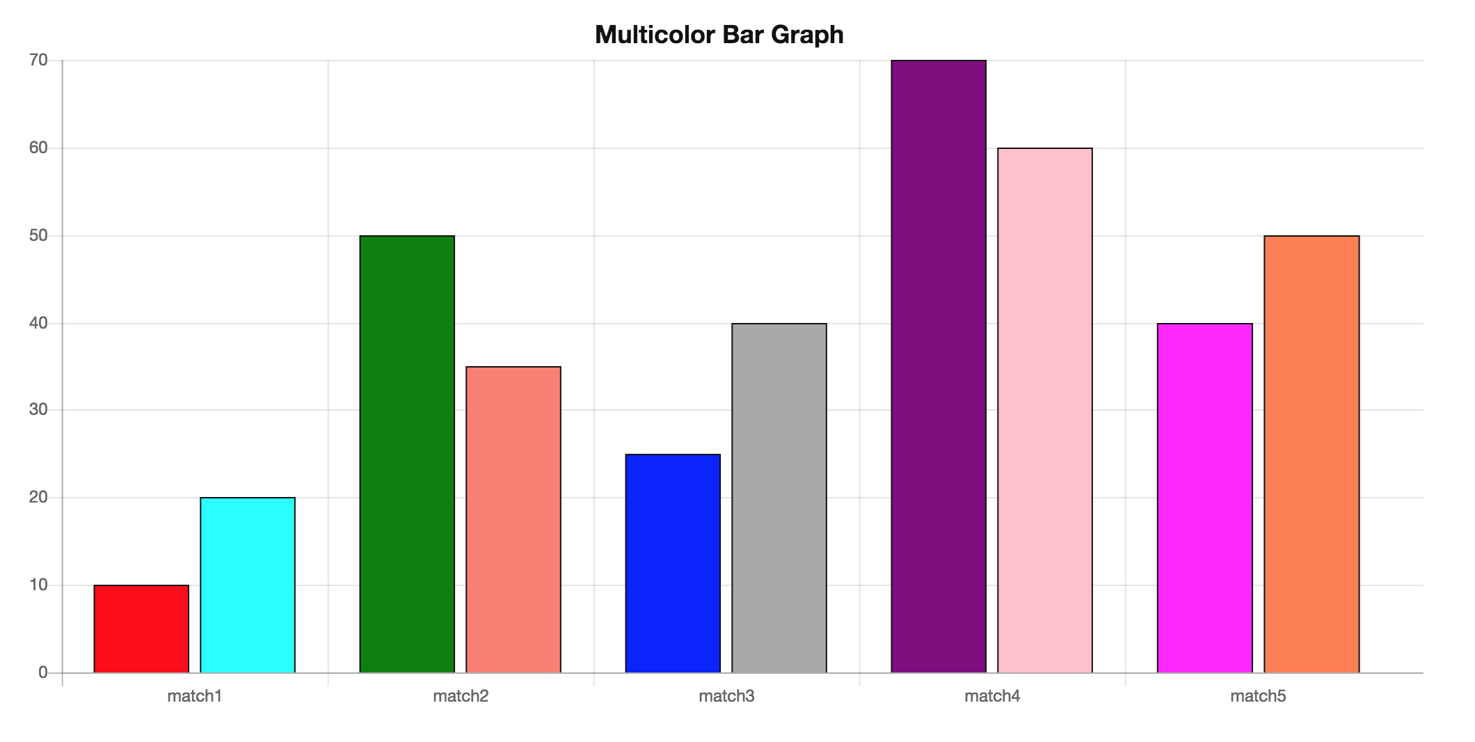 How to create multi color bar graph using ChartJS - ChartJS
