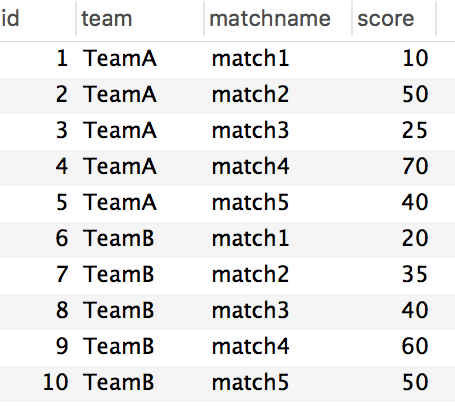 chartjs line graph team and match