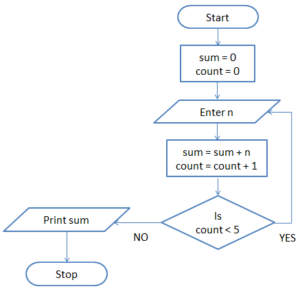 Exercise 1 - Flowchart - DYclassroom | Have fun learning :-)