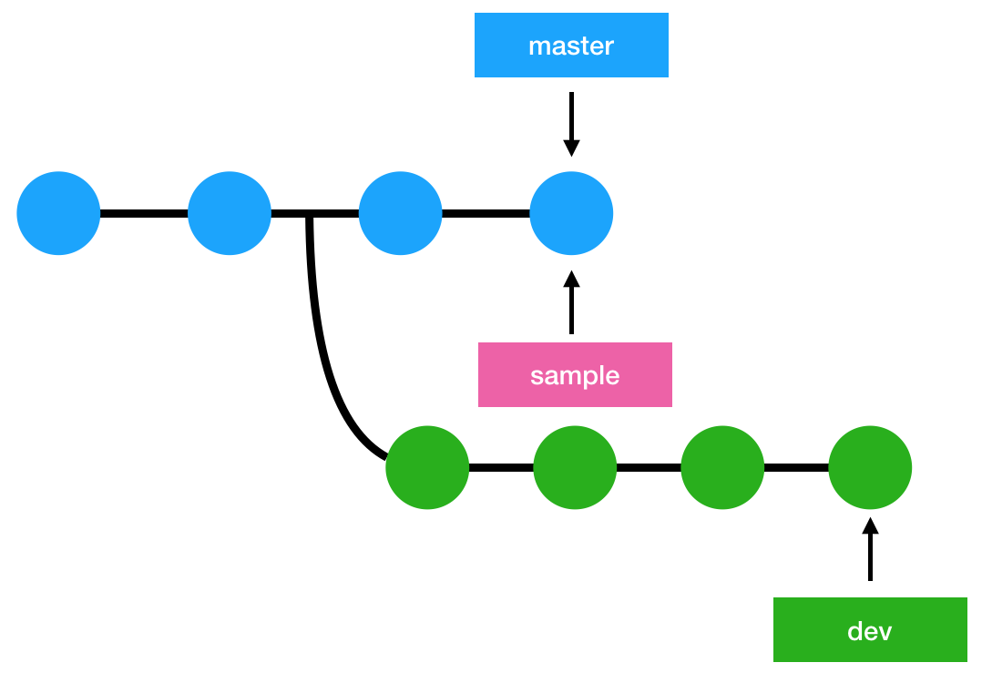 Git Checkout Working With Branches Git Dyclassroom Have Fun
