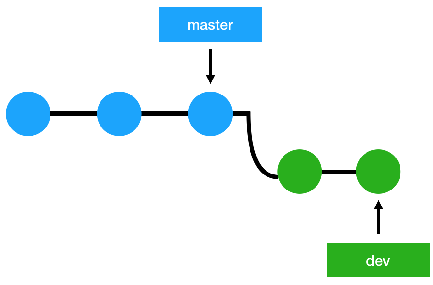Git Merge - Working with branches - Git - DYclassroom | Have