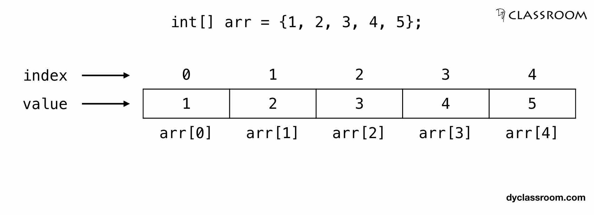 Java - Arrays - Java - DYclassroom | Have fun learning :-)
