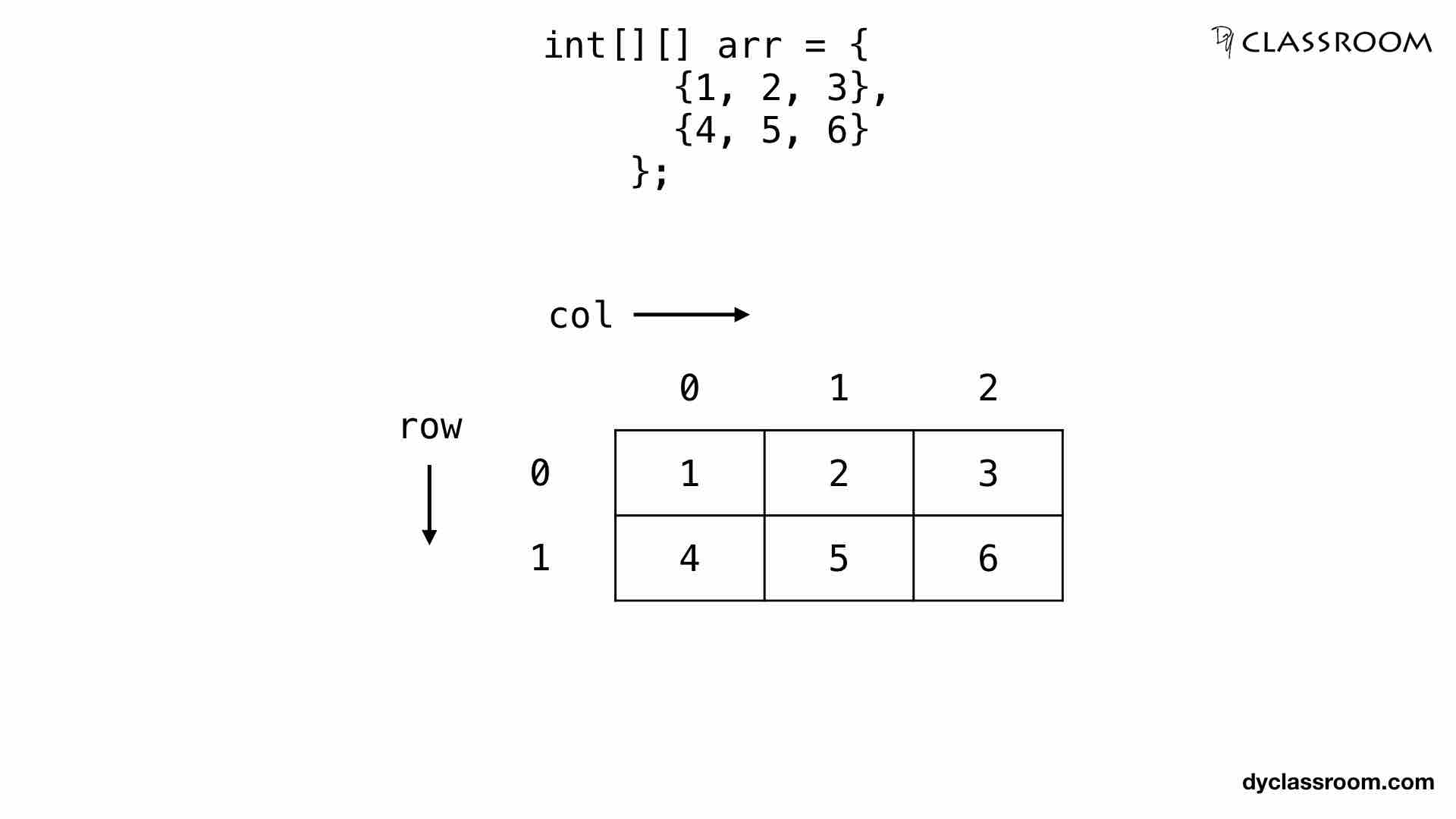 Java - Two Dimensional Arrays - Java - DYclassroom | Have fun