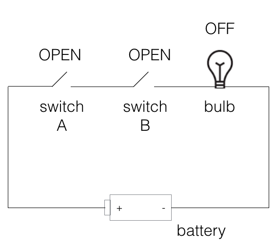basic logic gate - and or not - logic gate