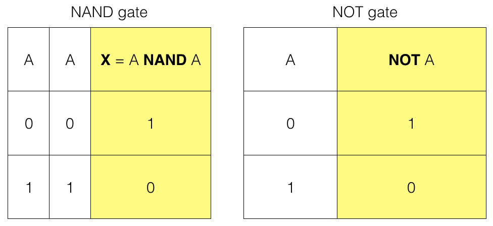 NAND Gate To Create A NOT Gate