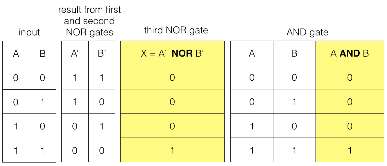 Universal Logic Gate Nor Logic Gate Dyclassroom Have Fun
