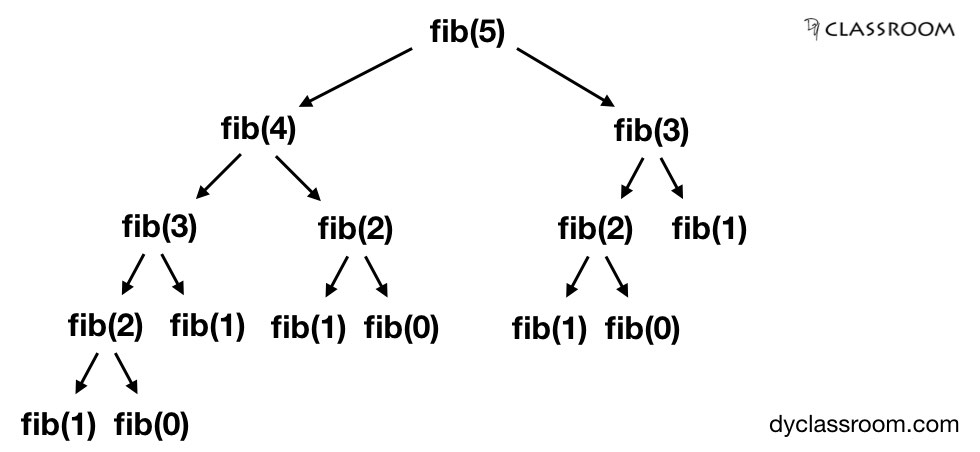 fibonacci number - recursion