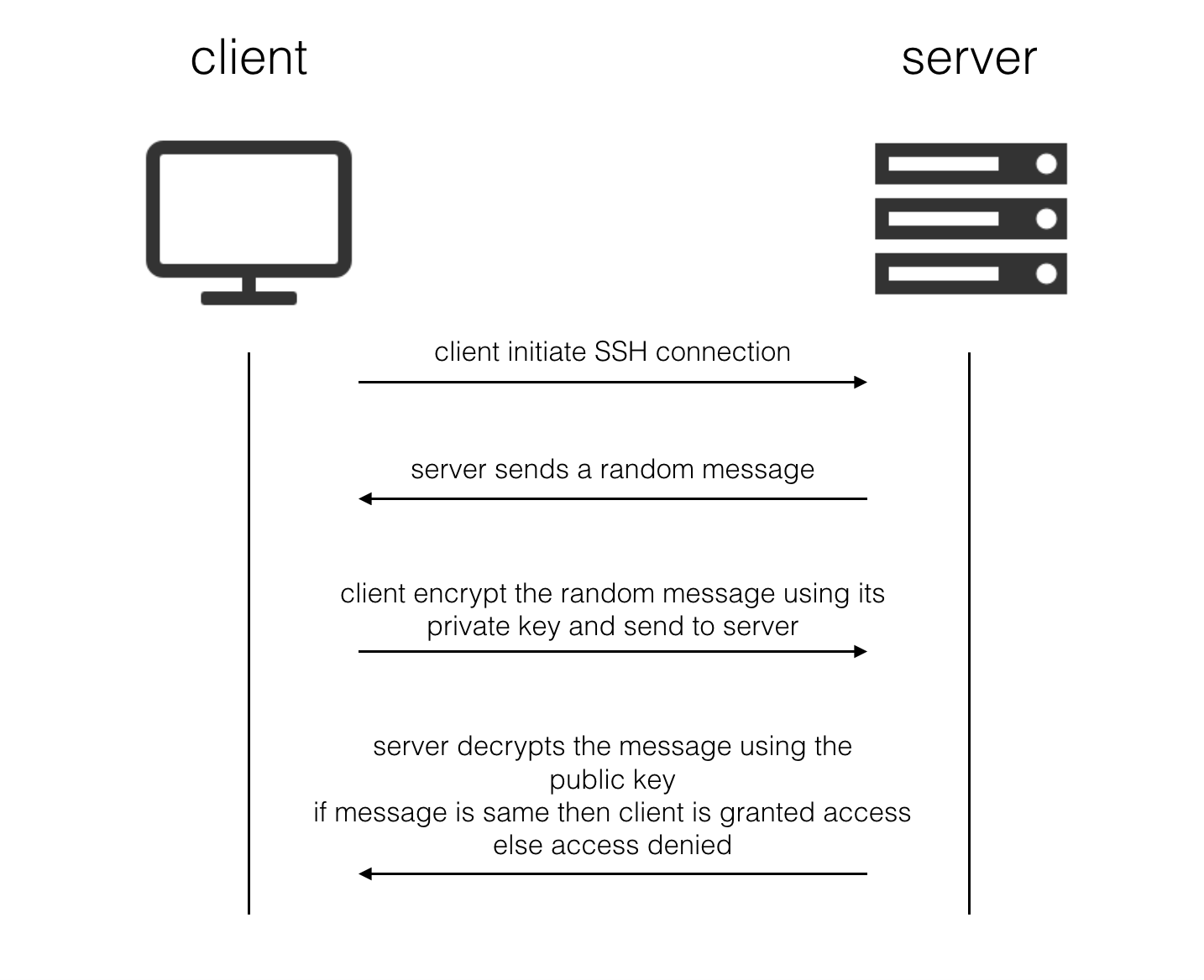 How To Setup Ssh Key Based Authentication On Linux Server Reference Server Dyclassroom Have Fun Learning